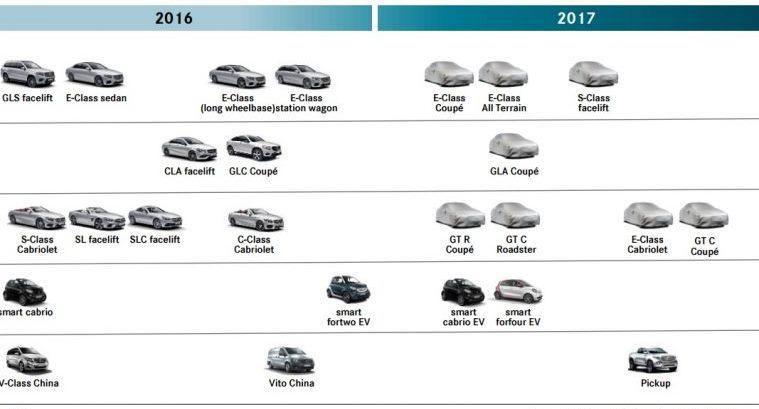 Дорожная карта выхода новых моделей Mercedes 2016-2017 года