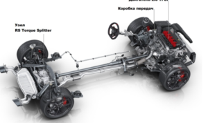 Автоновости Audi RS 3
